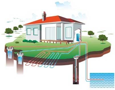 γεωθερμια βιοκλιματικη κατοικια